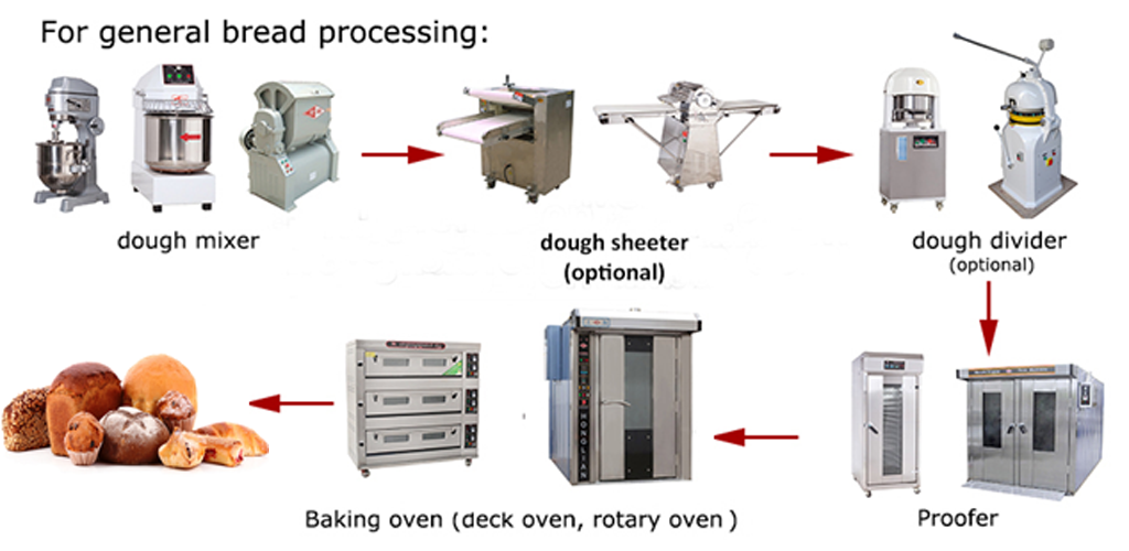 Model semi auto bakery line